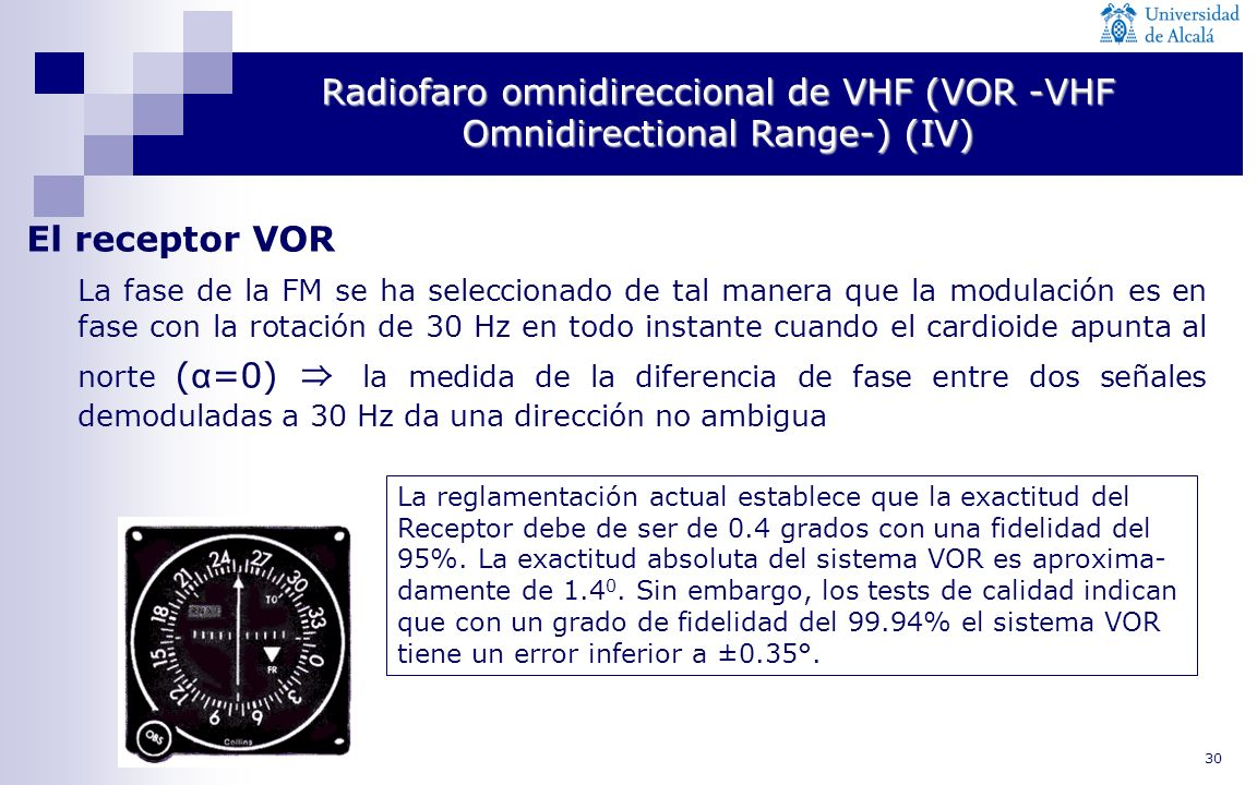 30 Radiofaro omnidireccional de VHF (VOR -VHF Omnidirectional Range-) (IV) El receptor VOR La fase de la FM se ha seleccionado de tal manera que la mo