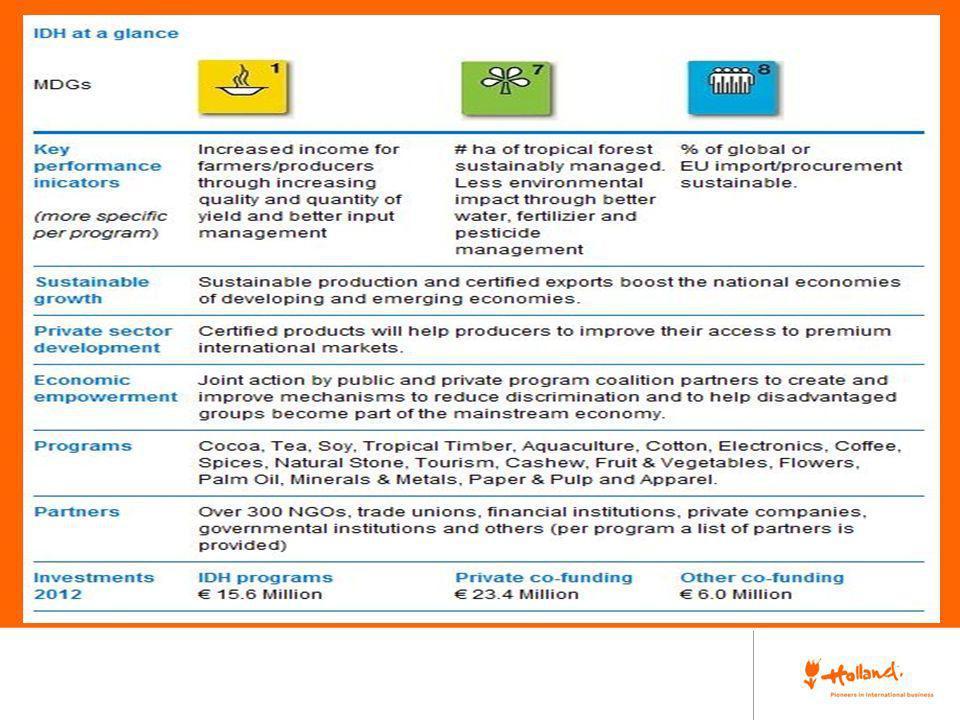 Con una subvención de 130 millones de cofinanciación de los holandesa, suiza y danesa, IDH organiza, desarrollo y ejecuta programas de transformación en 18 sectores.