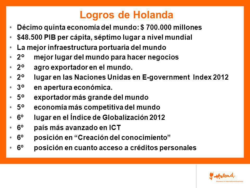 Logros de Holanda Décimo quinta economía del mundo: $ 700.000 millones $48.500 PIB per cápita, séptimo lugar a nivel mundial La mejor infraestructura