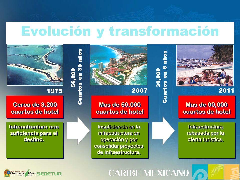 Evolución y transformación 1975 2007 Cerca de 3,200 cuartos de hotel Cerca de 3,200 cuartos de hotel Infraestructura con suficiencia para el destino.