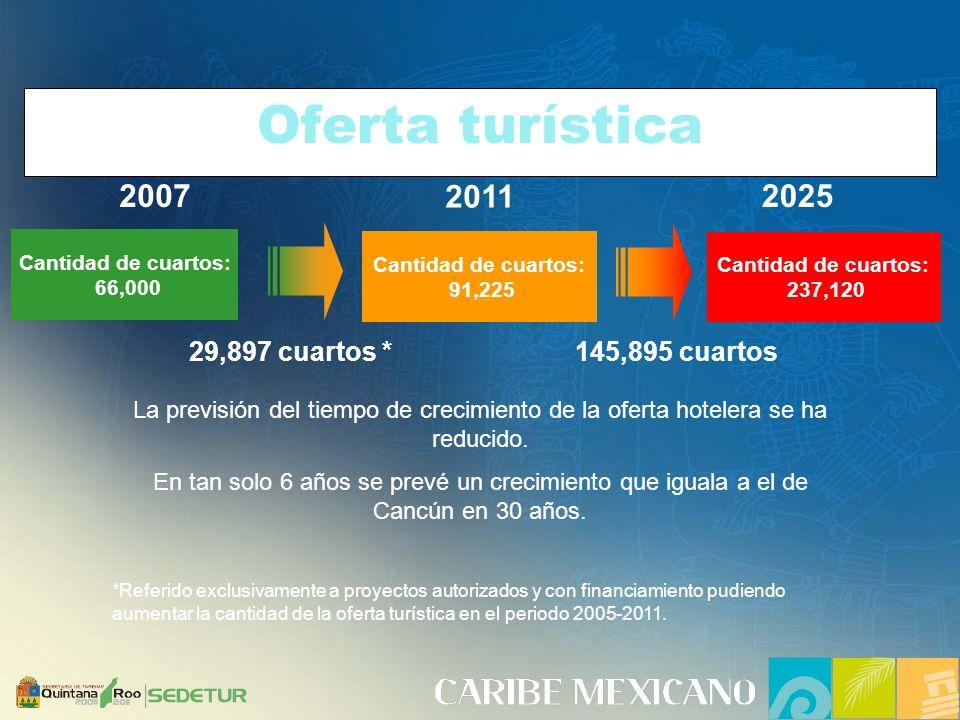 Oferta turística Cantidad de cuartos: 66,000 Cantidad de cuartos: 91,225 2007 2011 La previsión del tiempo de crecimiento de la oferta hotelera se ha reducido.