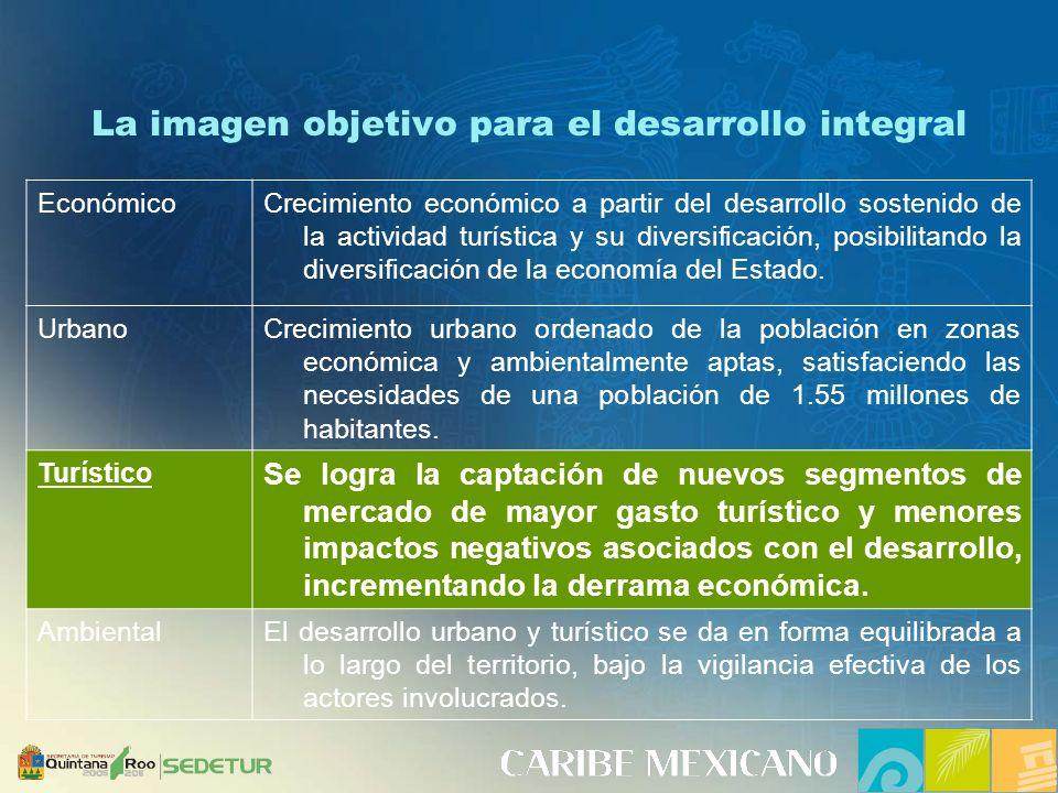 La imagen objetivo para el desarrollo integral EconómicoCrecimiento económico a partir del desarrollo sostenido de la actividad turística y su diversificación, posibilitando la diversificación de la economía del Estado.