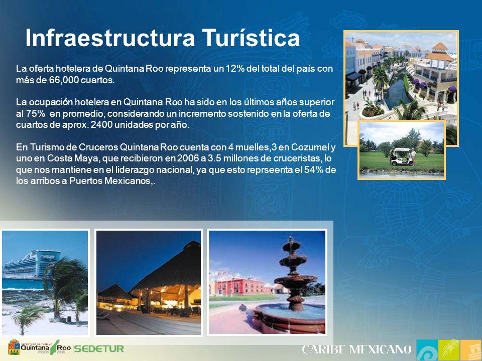 La oferta hotelera de Quintana Roo representa un 12% del total del país con más de 66,000 cuartos.