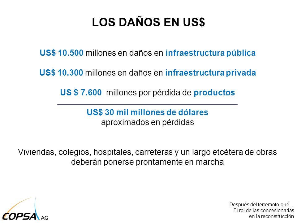 US$ 10.500 millones en daños en infraestructura pública US$ 10.300 millones en daños en infraestructura privada US $ 7.600 millones por pérdida de pro