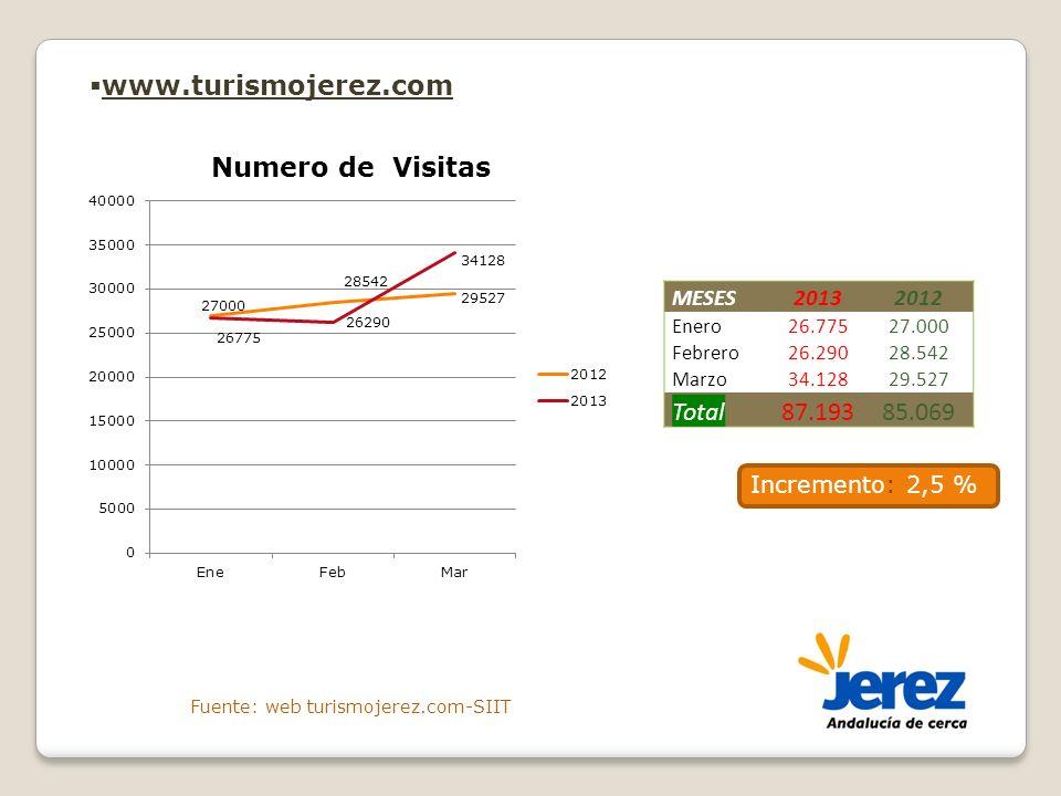 www.turismojerez.com MESES20132012 Enero26.77527.000 Febrero26.29028.542 Marzo34.12829.527 Total87.19385.069 Incremento: 2,5 % Fuente: web turismojere