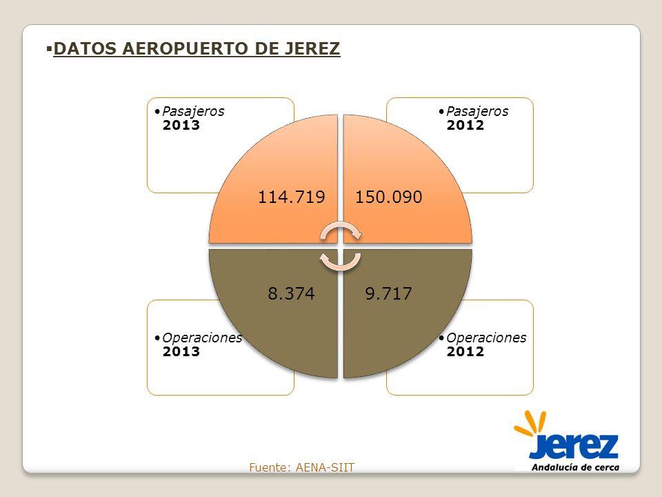 Fuente: AENA-SIIT DATOS AEROPUERTO DE JEREZ Operaciones 2012 Operaciones 2013 Pasajeros 2012 Pasajeros 2013 114.719150.090 9.7178.374
