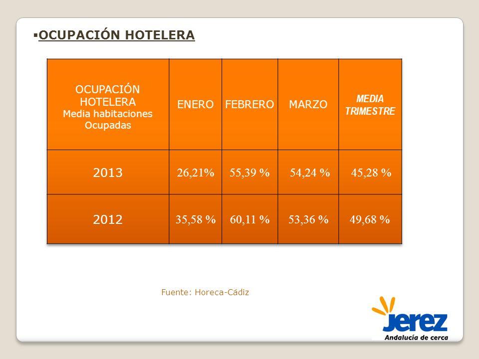 OCUPACIÓN HOTELERA Fuente: Horeca-Cádiz