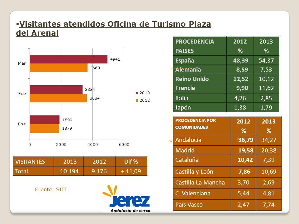 Visitantes atendidos Oficina de Turismo Plaza del Arenal PROCEDENCIA PAISES 2012 % 2013 % España 48,3954,37 Alemania 8,597,53 Reino Unido 12,5210,12 Francia 9,9011,62 Italia4,262,85 Japón1,381,79 PROCEDENCIA POR COMUNIDADES 2012 % 2013 % Andalucía 36,7934,27 Madrid 19,5820,38 Cataluña 10,427,39 Castilla y León 7,8610,69 Castilla La Mancha3,702,69 C.