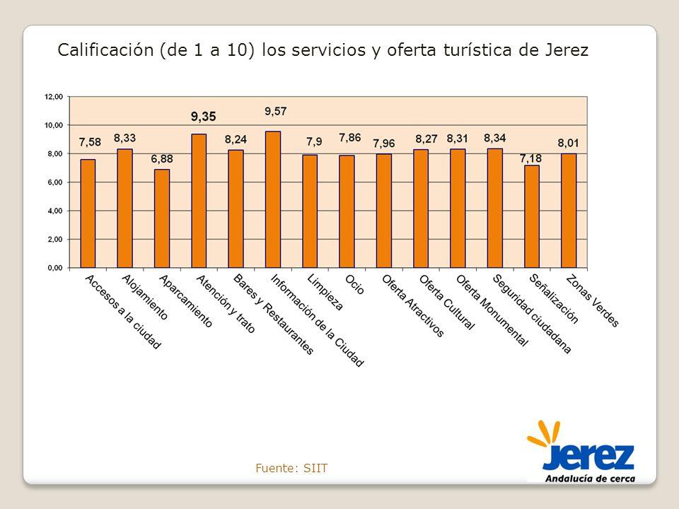 Calificación (de 1 a 10) los servicios y oferta turística de Jerez