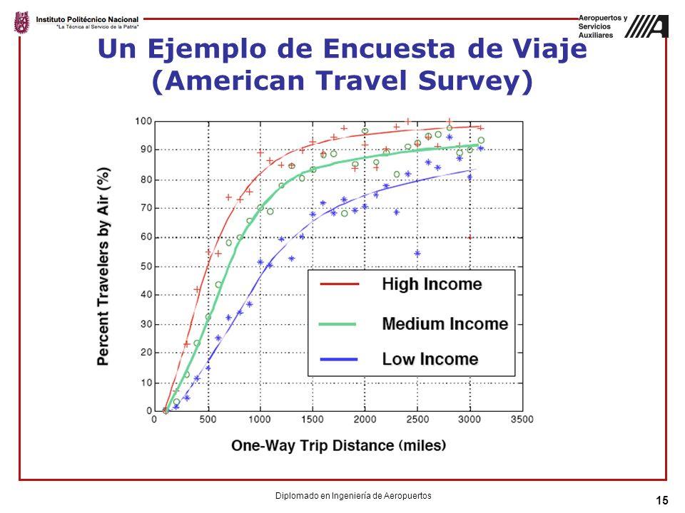 15 Un Ejemplo de Encuesta de Viaje (American Travel Survey) Diplomado en Ingeniería de Aeropuertos