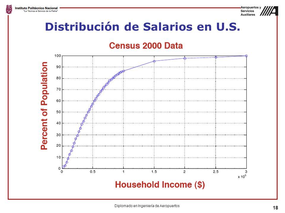18 Distribución de Salarios en U.S. Diplomado en Ingeniería de Aeropuertos