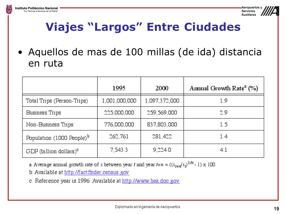 19 Viajes Largos Entre Ciudades Aquellos de mas de 100 millas (de ida) distancia en ruta Diplomado en Ingeniería de Aeropuertos