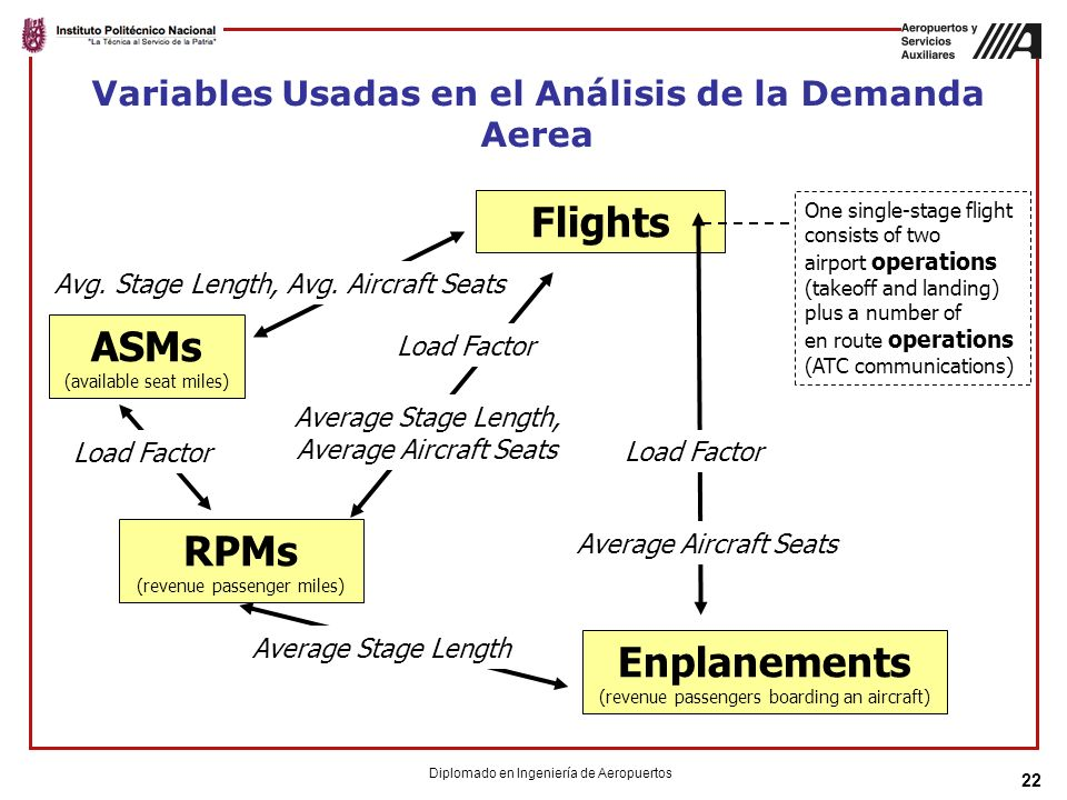 22 ASMs (available seat miles) RPMs (revenue passenger miles) Flights Load Factor Average Aircraft Seats Average Stage Length Avg. Stage Length, Avg.