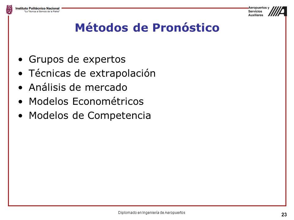 23 Métodos de Pronóstico Grupos de expertos Técnicas de extrapolación Análisis de mercado Modelos Econométricos Modelos de Competencia Diplomado en Ingeniería de Aeropuertos