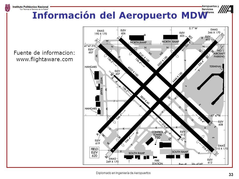 Información del Aeropuerto MDW 33 Fuente de informacion: www.flightaware.com Diplomado en Ingeniería de Aeropuertos