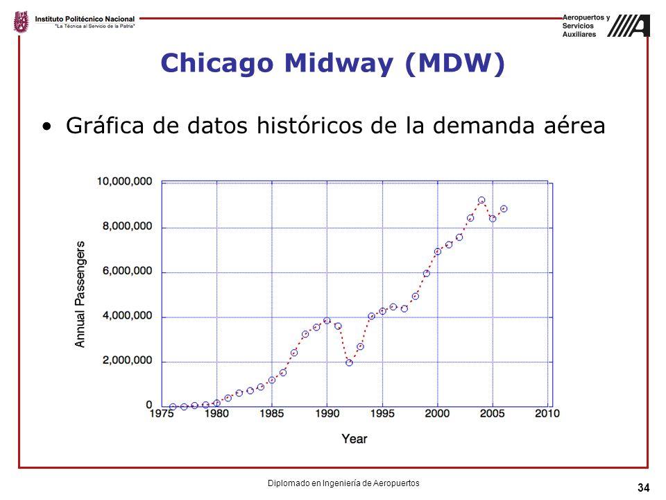 Chicago Midway (MDW) Gráfica de datos históricos de la demanda aérea 34 Diplomado en Ingeniería de Aeropuertos