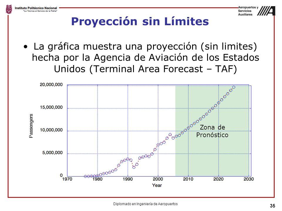 Proyección sin Límites La gráfica muestra una proyección (sin limites) hecha por la Agencia de Aviación de los Estados Unidos (Terminal Area Forecast – TAF) 35 Diplomado en Ingeniería de Aeropuertos Zona de Pronóstico