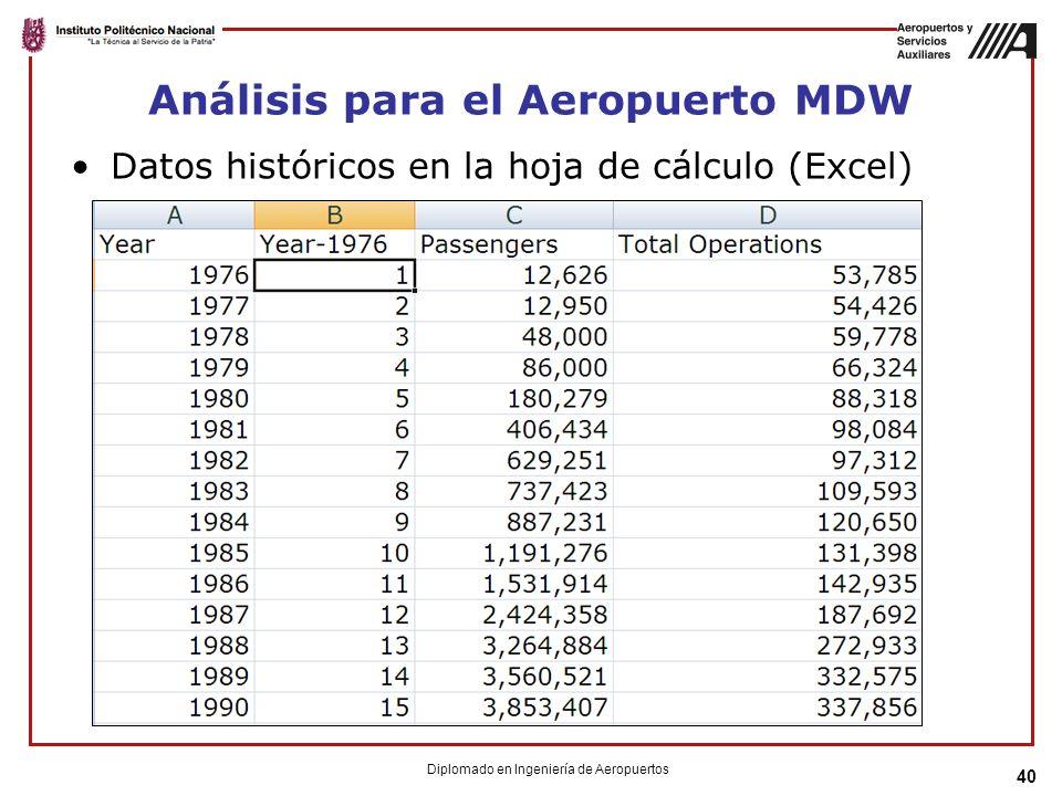 Análisis para el Aeropuerto MDW Datos históricos en la hoja de cálculo (Excel) 40 Diplomado en Ingeniería de Aeropuertos