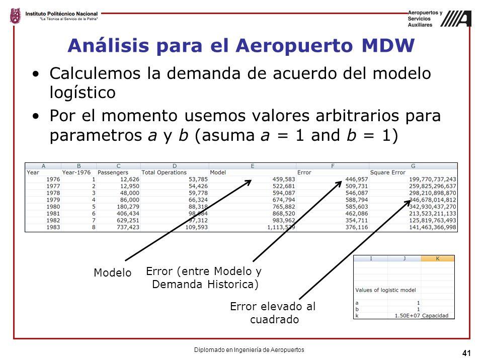 Análisis para el Aeropuerto MDW Calculemos la demanda de acuerdo del modelo logístico Por el momento usemos valores arbitrarios para parametros a y b (asuma a = 1 and b = 1) 41 Modelo Error (entre Modelo y Demanda Historica) Error elevado al cuadrado Diplomado en Ingeniería de Aeropuertos