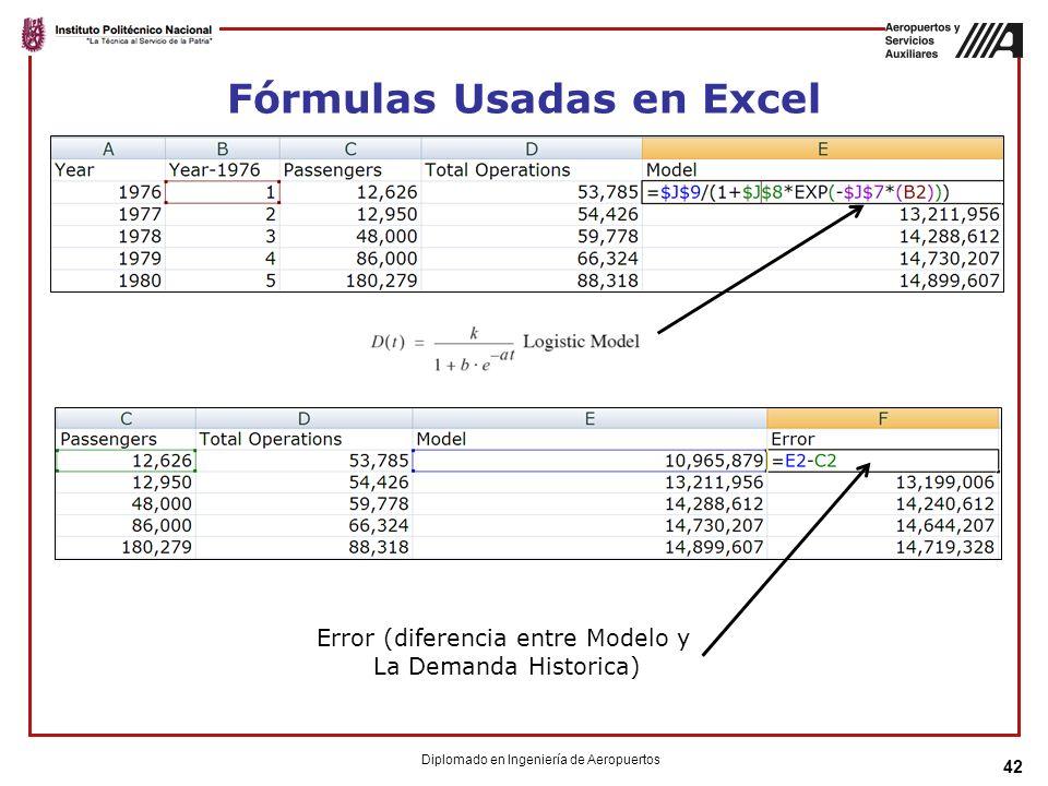 Fórmulas Usadas en Excel 42 Error (diferencia entre Modelo y La Demanda Historica) Diplomado en Ingeniería de Aeropuertos