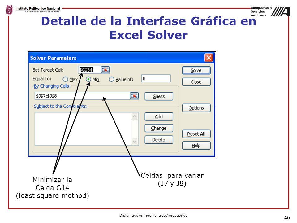 Detalle de la Interfase Gráfica en Excel Solver 45 Minimizar la Celda G14 (least square method) Celdas para variar (J7 y J8) Diplomado en Ingeniería de Aeropuertos