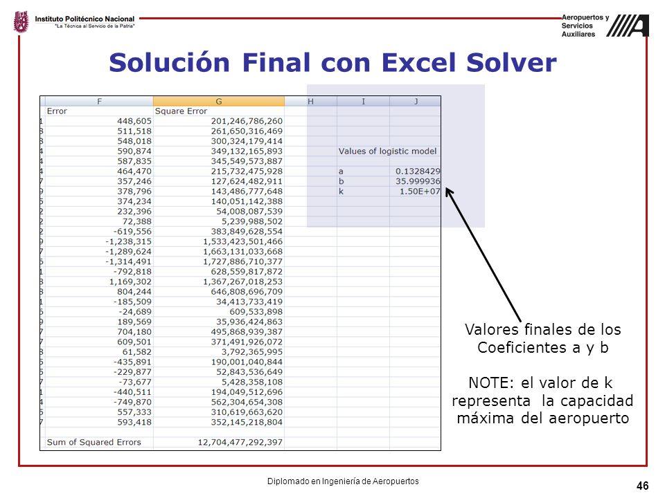 Solución Final con Excel Solver 46 Diplomado en Ingeniería de Aeropuertos Valores finales de los Coeficientes a y b NOTE: el valor de k representa la capacidad máxima del aeropuerto