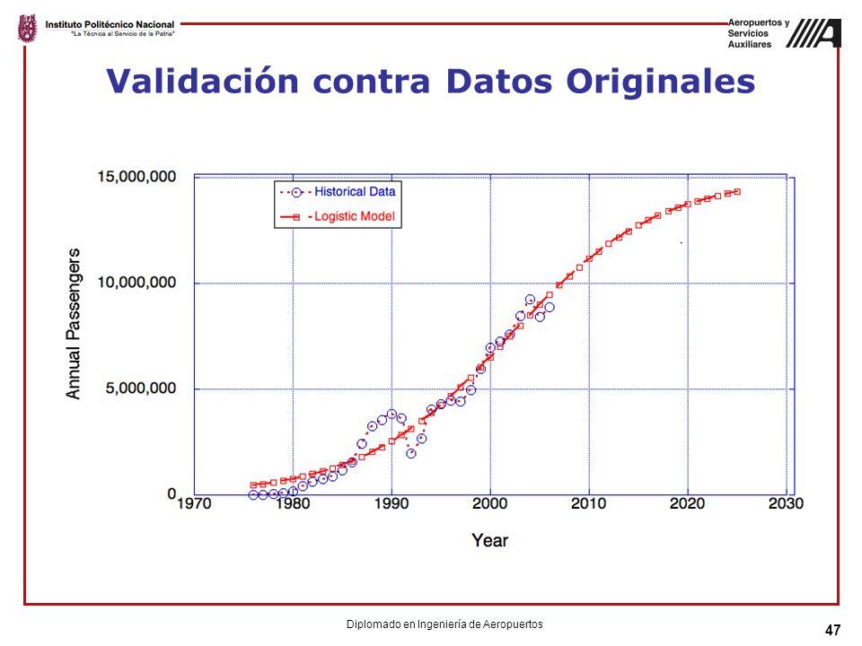 Validación contra Datos Originales 47 Diplomado en Ingeniería de Aeropuertos