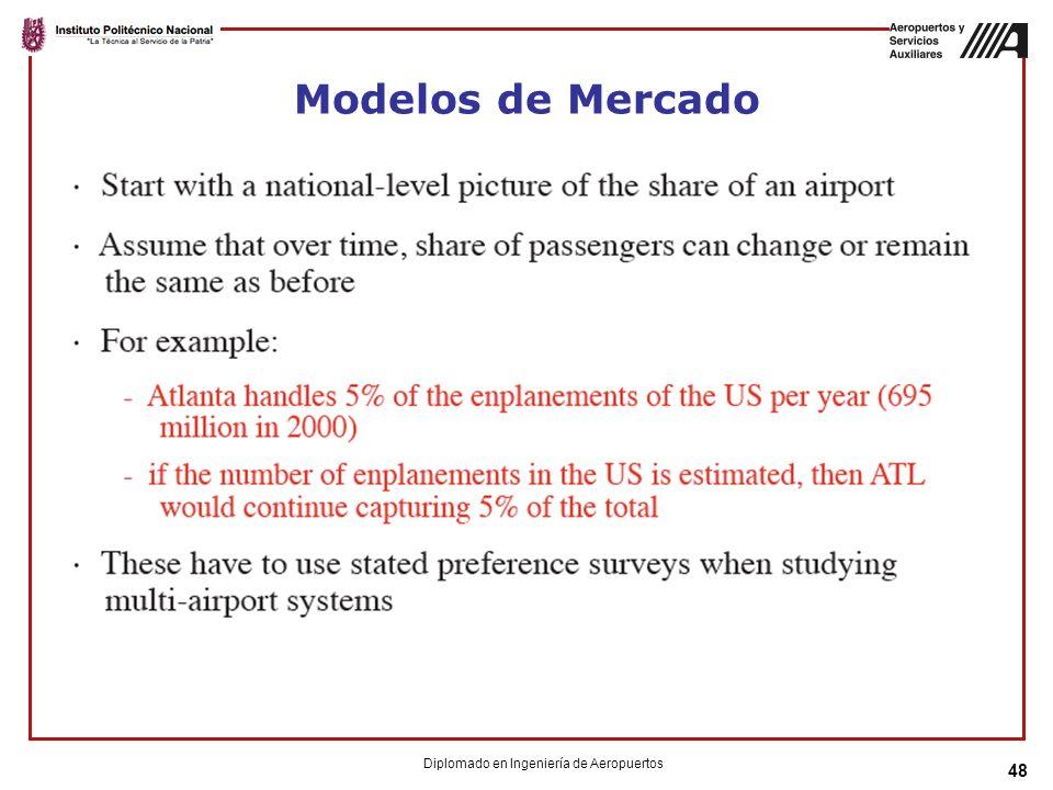 48 Modelos de Mercado Diplomado en Ingeniería de Aeropuertos