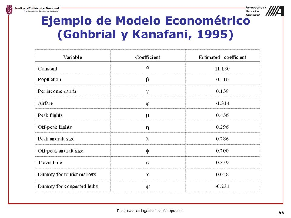 55 Ejemplo de Modelo Econométrico (Gohbrial y Kanafani, 1995) Diplomado en Ingeniería de Aeropuertos