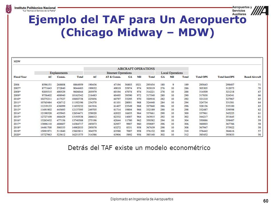 Ejemplo del TAF para Un Aeropuerto (Chicago Midway – MDW) 60 Detrás del TAF existe un modelo econométrico Diplomado en Ingeniería de Aeropuertos
