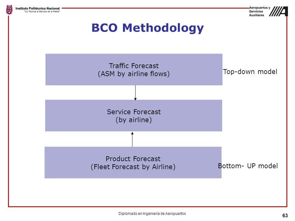 63 BCO Methodology Traffic Forecast (ASM by airline flows) Service Forecast (by airline) Product Forecast (Fleet Forecast by Airline) Bottom- UP model Top-down model Diplomado en Ingeniería de Aeropuertos