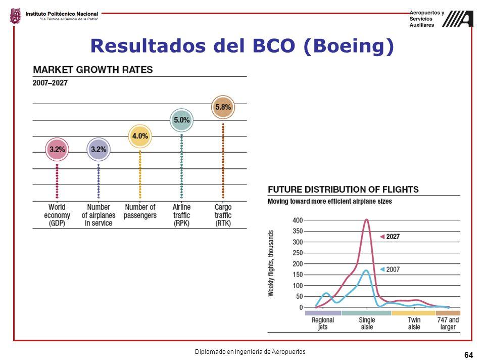 Resultados del BCO (Boeing) 64 Diplomado en Ingeniería de Aeropuertos