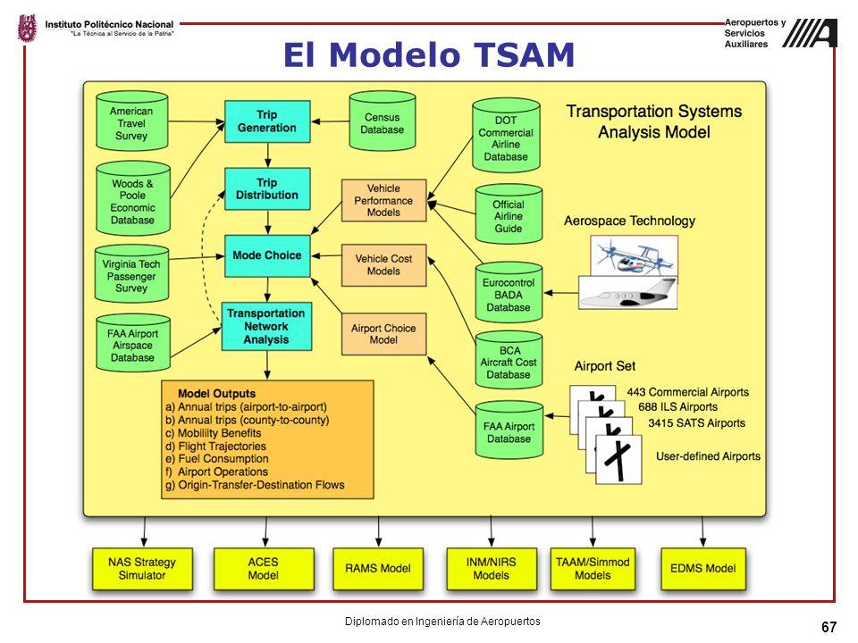 67 El Modelo TSAM Diplomado en Ingeniería de Aeropuertos