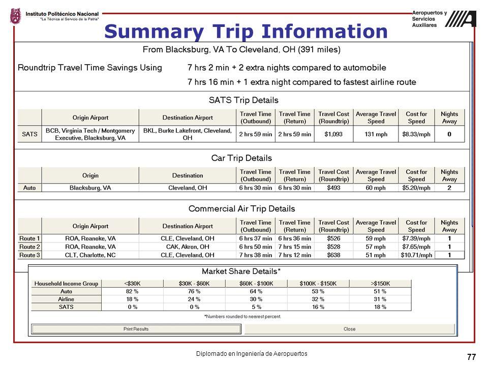 77 Summary Trip Information Diplomado en Ingeniería de Aeropuertos