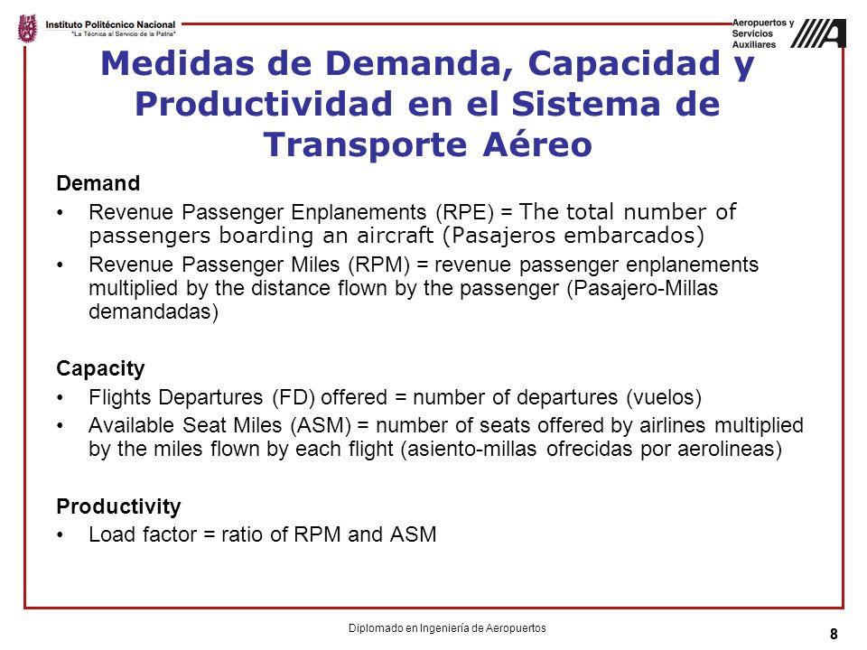 88 Medidas de Demanda, Capacidad y Productividad en el Sistema de Transporte Aéreo Demand Revenue Passenger Enplanements (RPE) = The total number of passengers boarding an aircraft (Pasajeros embarcados) Revenue Passenger Miles (RPM) = revenue passenger enplanements multiplied by the distance flown by the passenger (Pasajero-Millas demandadas) Capacity Flights Departures (FD) offered = number of departures (vuelos) Available Seat Miles (ASM) = number of seats offered by airlines multiplied by the miles flown by each flight (asiento-millas ofrecidas por aerolineas) Productivity Load factor = ratio of RPM and ASM Diplomado en Ingeniería de Aeropuertos