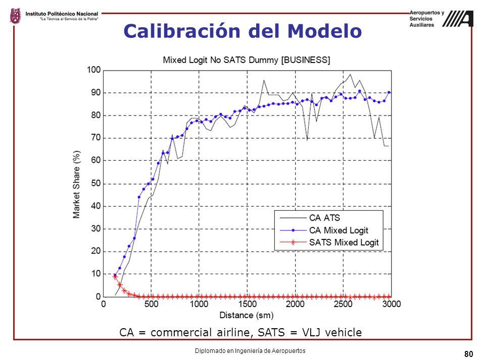 80 Calibración del Modelo CA = commercial airline, SATS = VLJ vehicle Diplomado en Ingeniería de Aeropuertos
