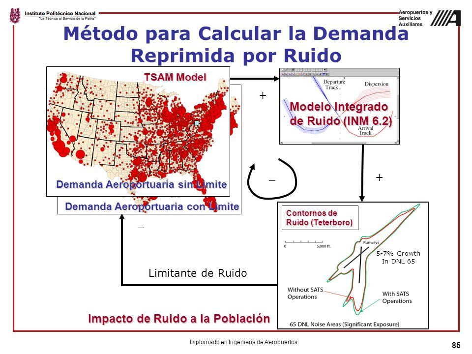 85 Método para Calcular la Demanda Reprimida por Ruido Demanda Aeroportuaria sin Limite Impacto de Ruido a la Población Modelo Integrado de Ruido (INM 6.2) Contornos de Ruido (Teterboro) TSAM Model Limitante de Ruido _ + _ + Demanda Aeroportuaria con Limite 5-7% Growth In DNL 65 Diplomado en Ingeniería de Aeropuertos