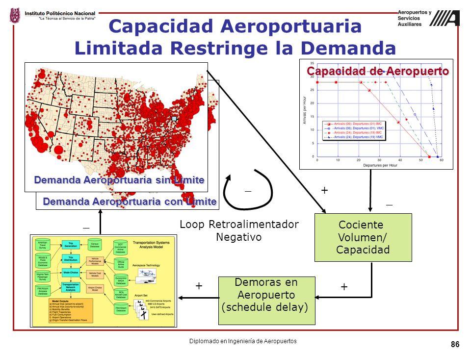 86 Capacidad Aeroportuaria Limitada Restringe la Demanda Demanda Aeroportuaria sin Limite _ _ + Demanda Aeroportuaria con Limite Capacidad de Aeropuerto Cociente Volumen/ Capacidad Demoras en Aeropuerto (schedule delay) + + _ Loop Retroalimentador Negativo Diplomado en Ingeniería de Aeropuertos