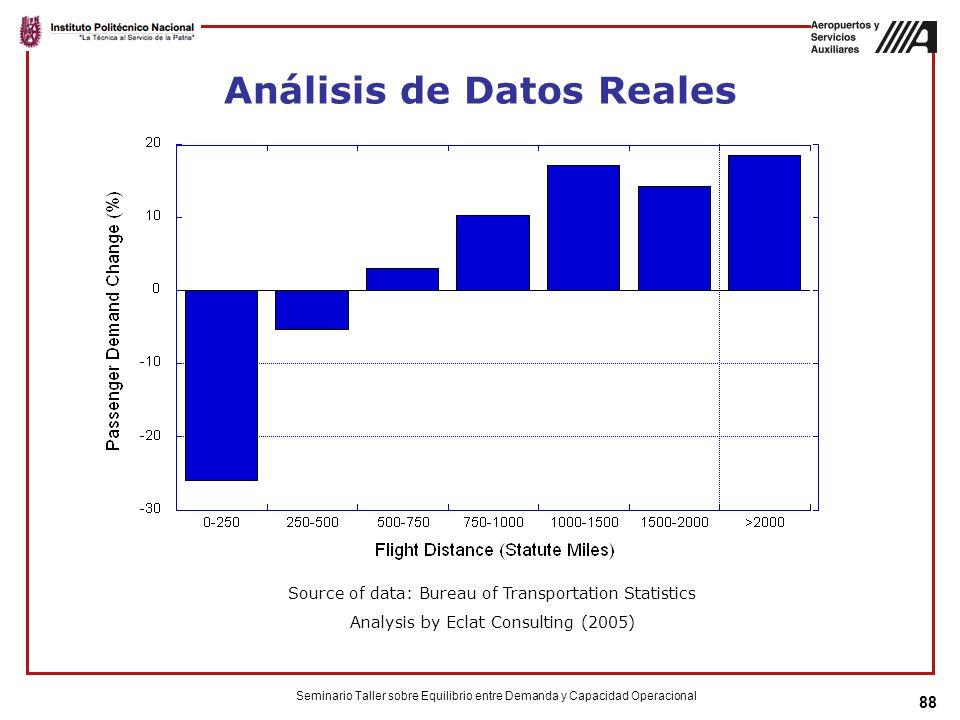 Análisis de Datos Reales Seminario Taller sobre Equilibrio entre Demanda y Capacidad Operacional 88 Source of data: Bureau of Transportation Statistics Analysis by Eclat Consulting (2005)