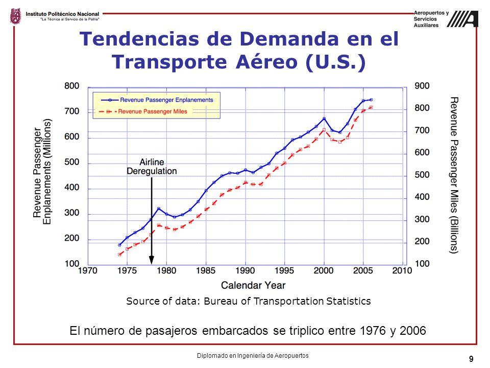 9 Source of data: Bureau of Transportation Statistics El número de pasajeros embarcados se triplico entre 1976 y 2006 Tendencias de Demanda en el Transporte Aéreo (U.S.) Diplomado en Ingeniería de Aeropuertos