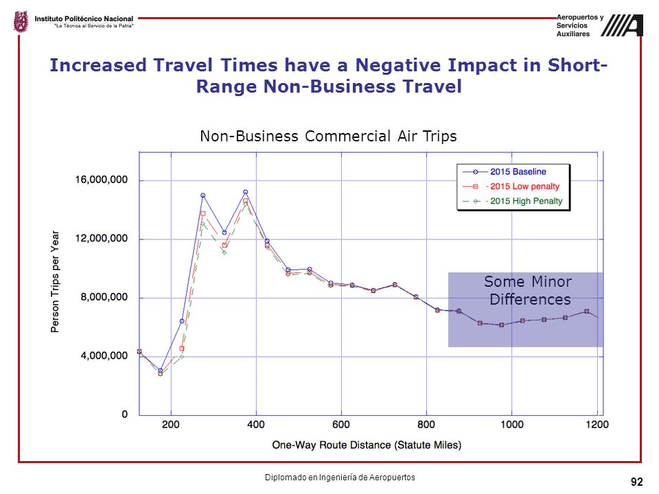 92 Increased Travel Times have a Negative Impact in Short- Range Non-Business Travel Non-Business Commercial Air Trips Some Minor Differences Diplomad