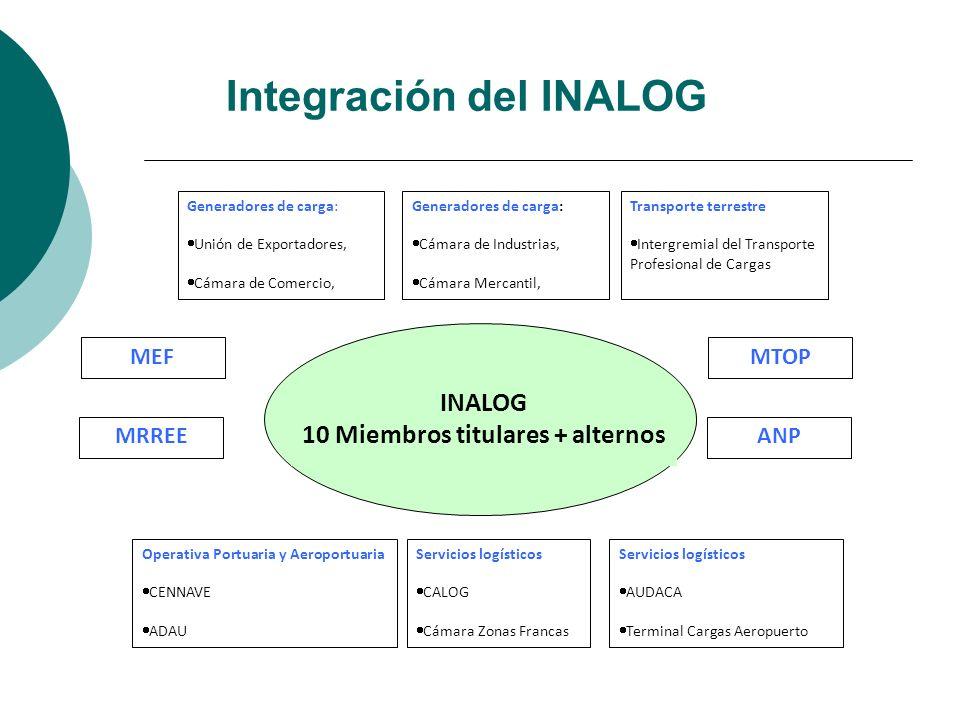 Integración del INALOG INALOG 10 Miembros titulares + alternos MTOP Generadores de carga: Unión de Exportadores, Cámara de Comercio, Generadores de ca