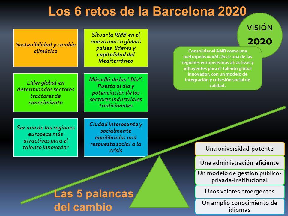 Los 6 retos de la Barcelona 2020 Sostenibilidad y cambio climático Situar la RMB en el nuevo marco global: países líderes y capitalidad del Mediterrán