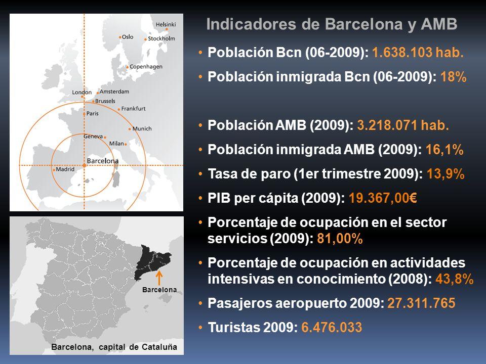 Indicadores de Barcelona y AMB Población Bcn (06-2009): 1.638.103 hab. Población inmigrada Bcn (06-2009): 18% Población AMB (2009): 3.218.071 hab. Pob
