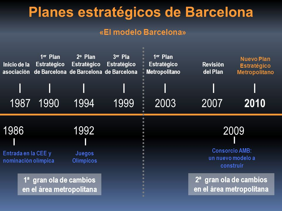 19871990 1992 1994199920032007 Inicio de la asociación Juegos Olímpicos 3 er Pla Estratégico de Barcelona 1 er Plan Estratégico Metropolitano Revisión