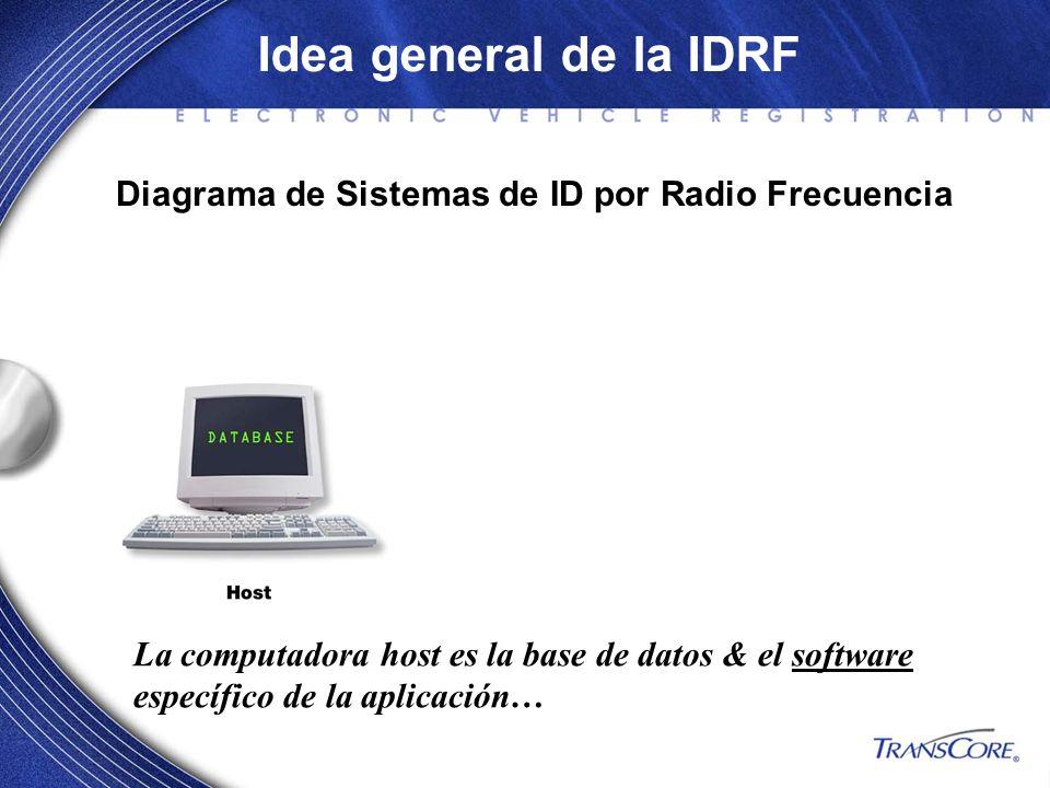 Diagrama de Sistemas de ID por Radio Frecuencia La computadora host es la base de datos & el software específico de la aplicación… Idea general de la