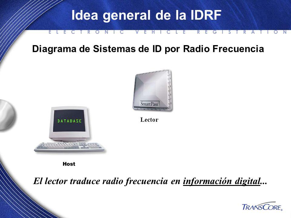 El lector traduce radio frecuencia en información digital... Diagrama de Sistemas de ID por Radio Frecuencia Idea general de la IDRF Lector