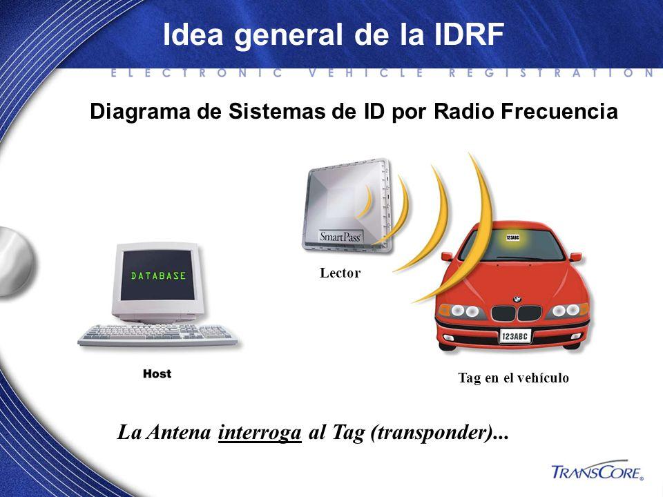 Idea general de la IDRF La Antena interroga al Tag (transponder)... Diagrama de Sistemas de ID por Radio Frecuencia Tag en el vehículo Lector