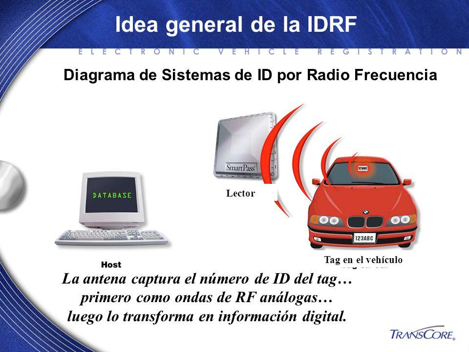 Idea general de la IDRF La antena captura el número de ID del tag… primero como ondas de RF análogas… luego lo transforma en información digital. Diag