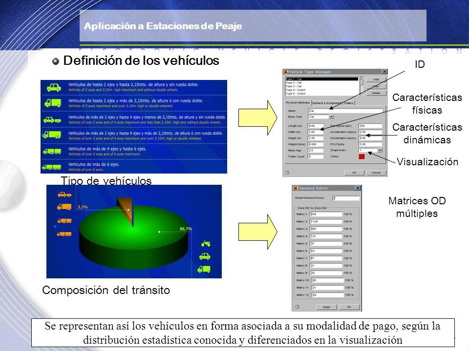 Definición de los vehículos Tipo de vehículos Composición del tránsito Matrices OD múltiples ID Características físicas Características dinámicas Visu